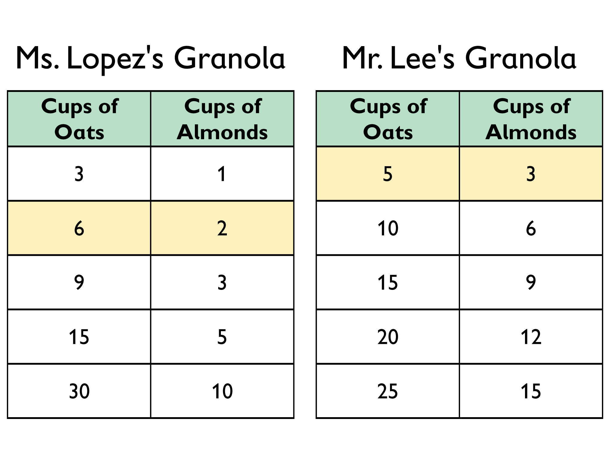 worksheet What Is A Ratio In Math math grade 6 unit 3 lesson 10 oer commons total amount of cups is the same 8 26 ratio in ms lopezs table has and 35 mr lees cup