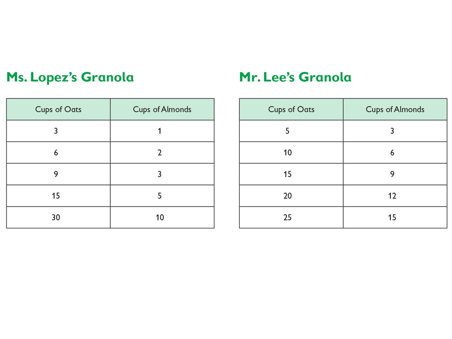 6th grade math ratio tables for Table 6 math
