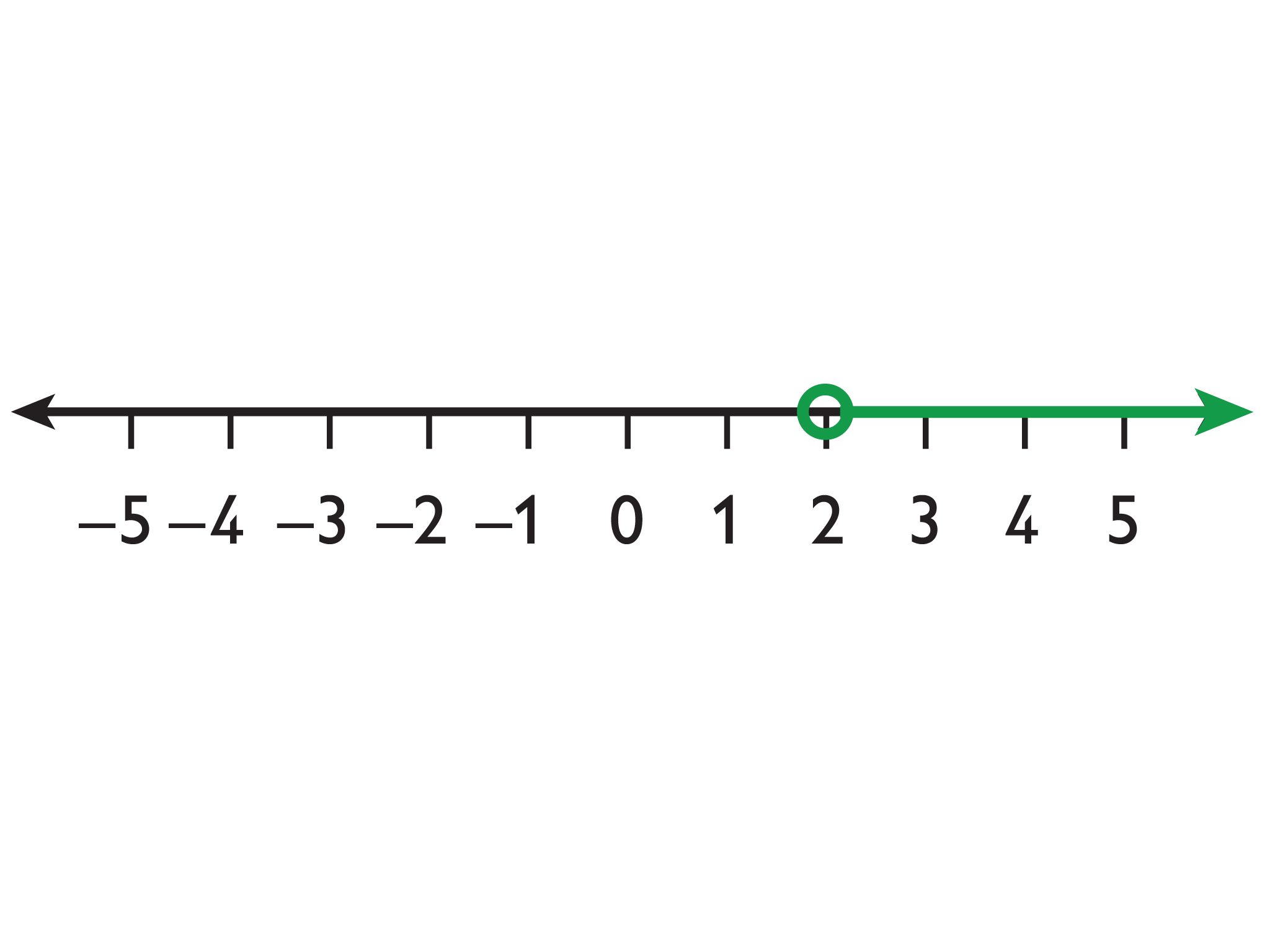 Math grade 6 equations and inequalities lesson 10 oer commons the solutions to x a are represented on the number line with an arrow pointing to the left from a closed circle at a biocorpaavc Gallery