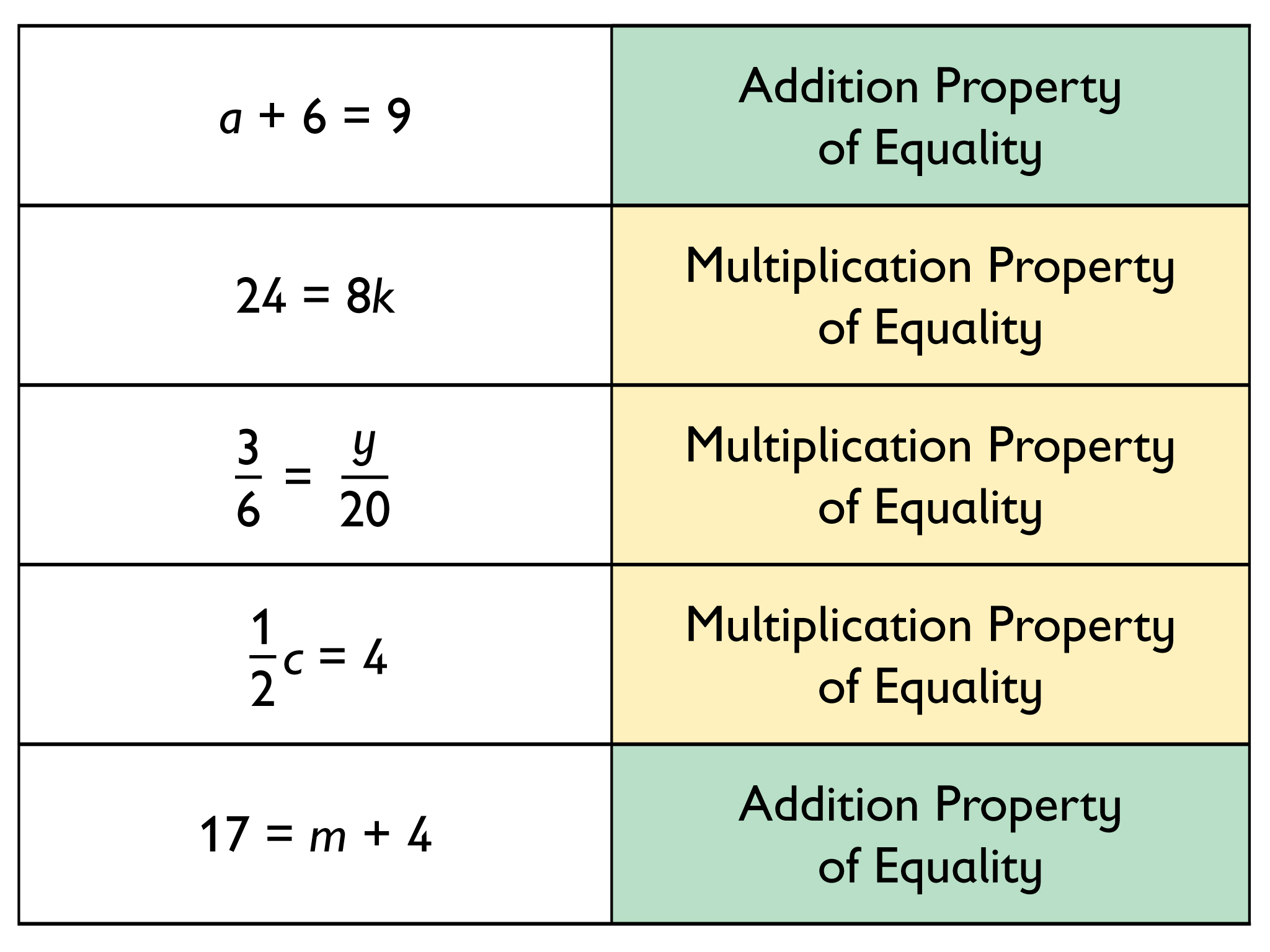 worksheet Property Of Math similiar geometry properties of equality keywords by some number they use the multiplication property equality