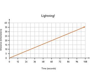 thunder lightning sound distance relationship