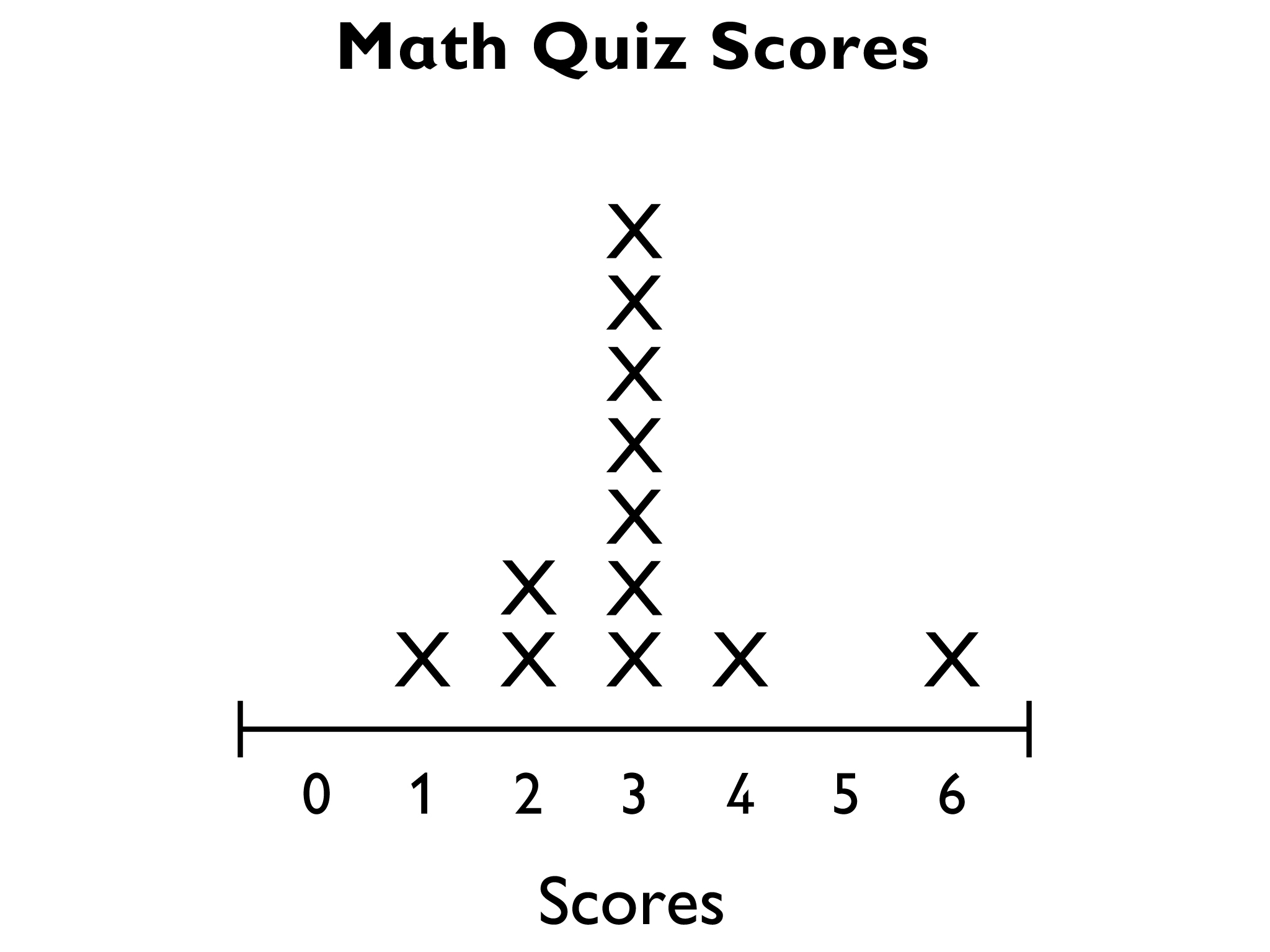 Math, Grade 6, Distributions and Variability, Lesson 4 | OER Commons