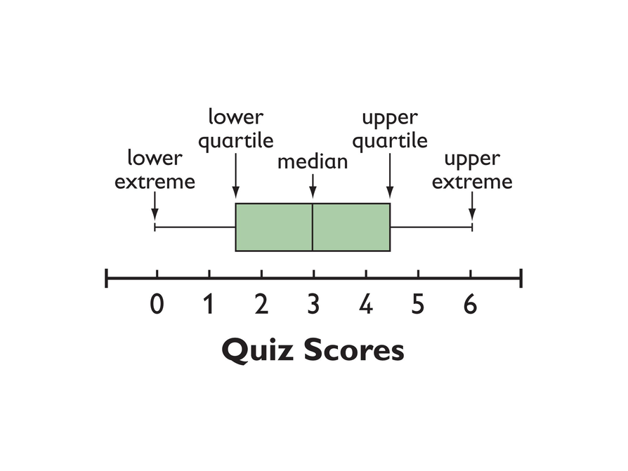 explain how quartiles percentiles and the correlation coefficient are used to draw useful conclusion Business decision making assignment explain how quartiles, percentiles and the correlation coefficient are used to draw useful conclusions in.