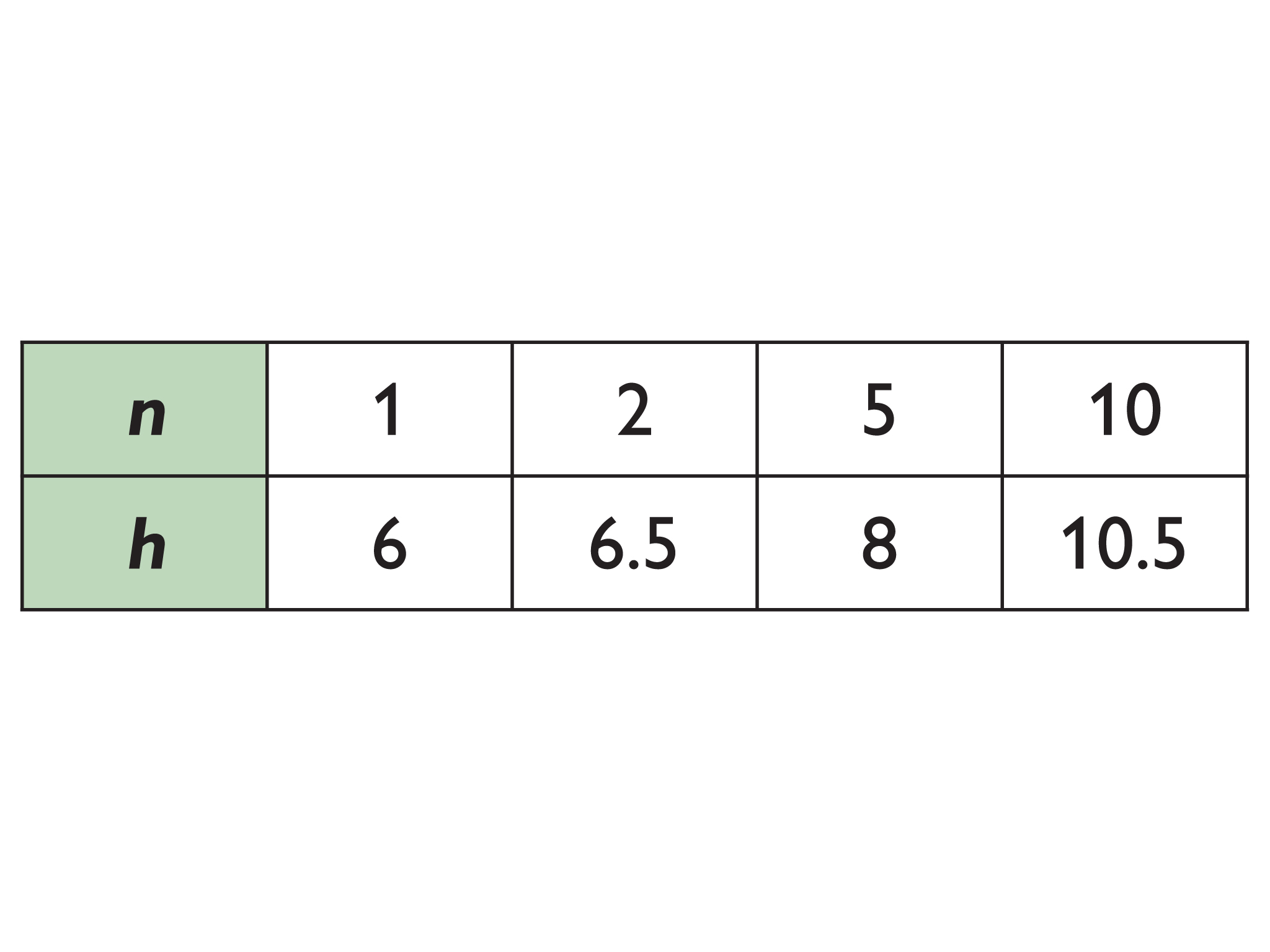 Math Grade 7 Proportional Relationships Graphing A Table Of