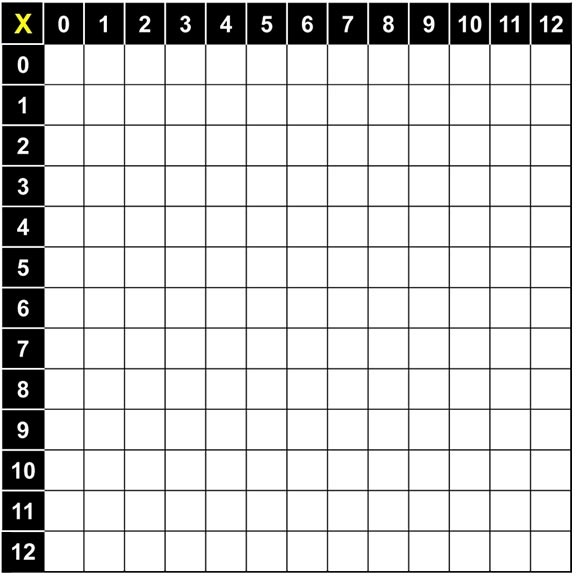 Multiplication Table on teachers resources