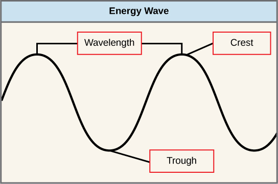 The illustration shows two waves. The distance between the crests (or troughs) is the wavelength.