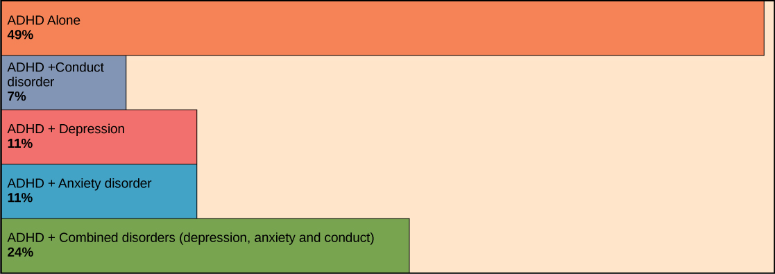 Bar graph shows that 49% of ADHD patients suffer from ADHD alone. Seven percent have both ADHD and conduct disorder. Eleven percent have ADHD and depression. Eleven percent have ADHD and anxiety disorder. Twenty-four percent have ADHD and a combination of depression, anxiety disorder, and conduct disorder.