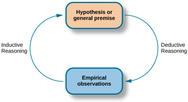 "A diagram has a box at the top labeled ""hypothesis or general premise"" and a box at the bottom labeled ""empirical observations."" On the left, an arrow labeled ""inductive reasoning"" goes from the bottom to top box. On the right, an arrow labeled ""deductive reasoning"" goes from the top to the bottom box."
