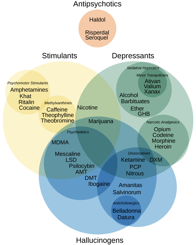 "Four main drug categories are identified by differently colored circles showing overlaps: the four main drug categories are ""antipsychotics,"" ""stimulants,"" ""depressants,"" and ""hallucinogens."" The circle titled ""Antipsychotics"" includes the drug names ""Haldol,"" ""Risperdal,"" and ""Seroquel."" The circle titled ""Stimulants"" contains a subcircle titled ""Psychmotor stimulants"" with the drug names ""Amphetamines,"" ""Khat,"" ""Ritalin,"" and ""Cocaine."" The ""Stimulants"" circle contains another subcircle titled ""Methylxanthines"" with the drug names ""Caffeine,"" ""Theophylline,"" and ""Theobromine."" The circle titled ""Depressants"" contains a subcircle titled ""Sedative Hypnotics"" with the drug names ""Alcohol,"" ""Barbituates,"" ""Ether,"" and ""GHB""; within that circle is a subcircle titled ""Minor tranquilizers"" with the drug names ""Ativan,"" ""Valium,"" and ""Xanax."" ""Nicotine"" falls in the overlap between the ""Stimulants"" and ""Depressants"" circles. The circle titled ""Depressants"" also contains a subcircle titled ""Narcotic Analgesics"" with the drug names ""Opium,"" ""Codeine,"" ""Morphine,"" ""Heroin,"" and ""DXM."" ""DXM"" falls in the overlap between the ""Depressants"" circle and the ""Dissociatives"" subcircle of the ""Hallucinogens"" circle. The circle titled ""Hallucinogens"" contains a subcircle labeled ""Dissociatives"" including the drug names ""Ketamine,"" ""PCP,"" ""Nitrous,"" ""Amanitas,"" and ""Salvinorum."" Within that subcircle, ""Ketamine,"" ""PCP,"" and ""Nitrous"" overlap with with the ""depressants"" circle  The circle titled ""Hallucinogens"" also contains a subcircle titled ""Psychadelics"" including the drug names ""MDMA,"" ""Mescaline,"" ""LSD,"" ""Psilocybin,"" ""AMT,"" ""DMT,"" and ""Ibogaine."" Within that subcircle, ""MDMA,"" ""Mescaline,"" ""LSD,"" ""Psilocybin,"" and ""AMT"" fall within the overlap between the ""Hallucinogens"" and ""Stimulants"" circles. ""Ibogaine"" falls within the overlap between the ""Psychadelics"" and ""Dissociatives"" subcircles. Outside of all subcircles, ""Marijuana"" falls within the overlap between the ""Stimulants,"" ""Depressants,"" and ""Hallucinogens"" circles."