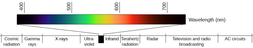 "A line provides Wavelength in nanometers for ""400,"" ""500,"" ""600,"" and ""700"" nanometers. Within this line are all of the colors of the visible spectrum. Below this line, labeled from left to right are ""Cosmic radiation,"" ""Gamma rays,"" ""X-rays,"" ""Ultraviolet,"" then a small callout area for the line above containing the colors in the visual spectrum, followed by ""Infrared,"" ""Terahertz radiation,"" ""Radar,"" ""Television and radio broadcasting,"" and ""AC circuits."""