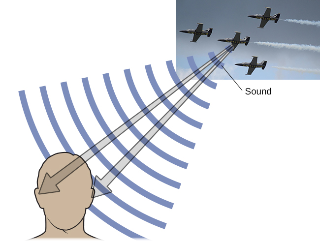 "A photograph of jets has an illustration of arced waves labeled ""sound"" coming from the jets. These extend to an outline of a human head, with arrows from the jets identifying the location of each ear."