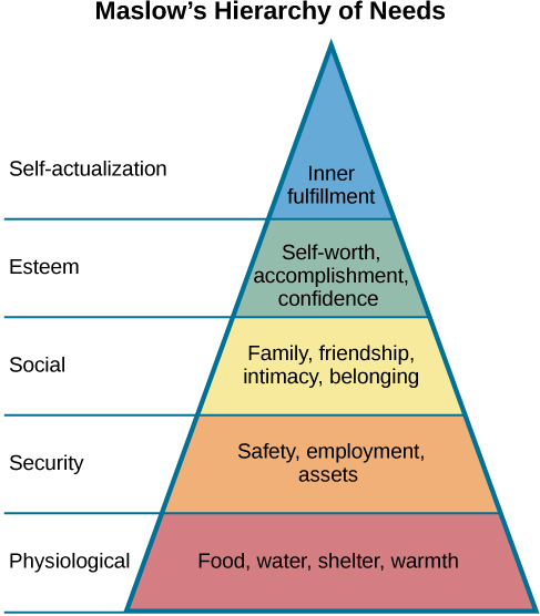 "A triangle is divided vertically into five sections with corresponding labels inside and outside of the triangle for each section. From top to bottom, the triangle's sections are labeled: ""self-actualization"" corresponds to ""Inner fulfillment"" ""esteem"" corresponds to ""Self-worth, accomplishment, confidence""; ""social"" corresponds to ""Family, friendship, intimacy, belonging""' ""security"" corresponds to ""Safety, employment, assets""; """"physiological"" corresponds to ""Food, water, shelter, warmth."""