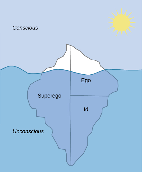 "The mind's conscious and unconscious states are illustrated as an iceberg floating in water. Beneath the water's surface in the ""unconscious"" area are the id, ego, and superego. The area above the water's surface is labeled ""conscious."" Most of the iceberg's mass is contained underwater."