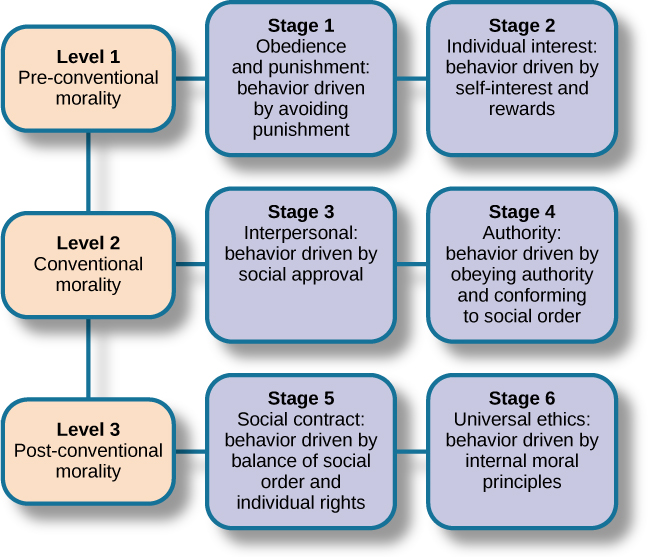 kohlberg s moral stages theory Kolhberg's theory of moral development states that we progress through three levels of moral thinking that build on our cognitive development.