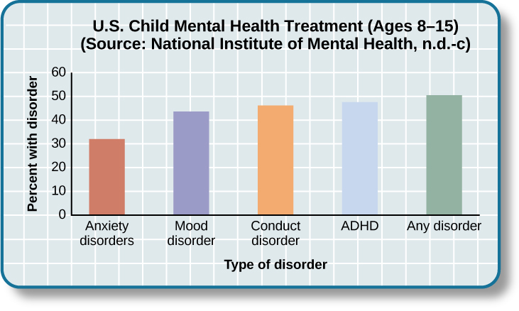 """A bar graph is titled """"U.S. Child Mental Health Treatment (Ages 8–15)."""" Below this title the source is given: """"National Institute of Mental Health, n.d.-c"""" The x axis is labeled """"Type of disorder,"""" and the y axis is labeled """"Percent with disorder."""" For children diagnosed with """"Anxiety disorders,"""" around 32 percent receive treatment. For """"Mood disorder,"""" around 42 percent receive treatment. For """"Conduct disorder,"""" around 46 percent receive treatment. For """"ADHD,"""" around 48 percent receive treatment. For """"Any disorder,"""" around 50 percent receive treatment."""