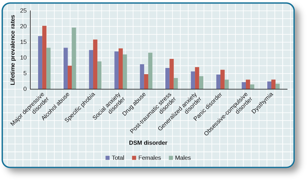 an analysis of the prevalence of psychiatric disorders in the human population today Prevalence and gender differences in psychiatric disorders and dsm-iv mental disorders: a population-based study yousef veisani ali delpisheh fathola mohamadian.