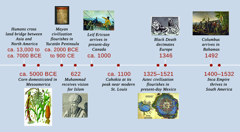 A timeline shows important events of the era. In ca. 13,000 to ca. 7000 BCE, humans cross the land bridge between Asia and North America. In ca. 5000 BCE, corn is domesticated in Mesoamerica; an illustration of the corn plant is shown. In ca. 2000 BCE to ca. 900 CE, Mayan civilization flourishes in the Yucatán Peninsula; Mayan pottery is shown. In 622, Muhammad receives the vision for Islam; an illustration of Muhammad is shown. In ca. 1000, Leif Ericson arrives in present-day Canada; a painting depicting Ericson's arrival is shown. In ca. 1100, Cahokia is at its peak near modern St. Louis. In 1325–1521, Aztec civilization flourishes in present-day Mexico; a map of Tenochtitlán is shown. In 1346, the Black Death decimates Europe; an illustration of Black Death victims is shown. In 1492, Columbus arrives in the Bahamas; a painting of Columbus's arrival is shown. In 1400–1532, the Inca Empire thrives in South America.
