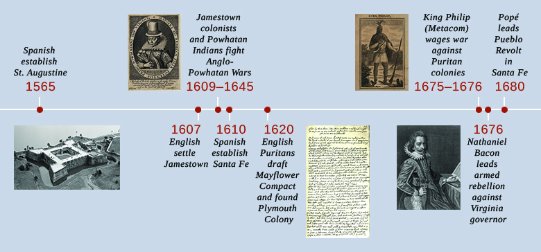This is a timeline showing important events of the era. In 1565, the Spanish establish St. Augustine; an aerial photograph of the Spanish fort Castillo de San Marcos is shown. In 1607, the English settle Jamestown. In 1609–1645, Jamestown colonists and Powhatan Indians fight the Anglo-Powhatan Wars; a portrait of Pocahontas is shown. In 1610, Spanish explorers establish Santa Fe. In 1620, English Puritans draft the Mayflower Compact and found Plymouth Colony; a transcription of the Mayflower Compact is shown. In 1675–1676, King Philip (Metacom) wages war against the Puritan colonies; a drawing of Metacom is shown. In 1676, Nathaniel Bacon leads an armed rebellion against the Virginia governor; a portrait of Bacon is shown. In 1680, Popé leads the Pueblo Revolt in Santa Fe.