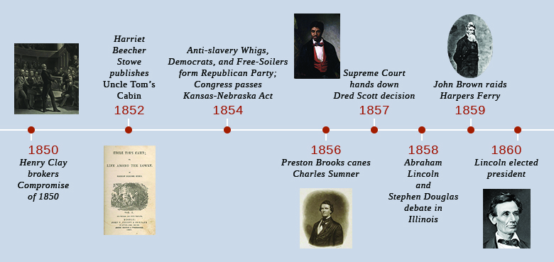 A timeline shows important events of the era. In 1850, Henry Clay brokers the Compromise of 1850; a painting of Clay introducing the compromise in the Senate is shown. In 1852, Harriet Beecher Stowe publishes Uncle Tom's Cabin; the cover of Uncle Tom's Cabin is shown. In 1854, antislavery Whigs, Democrats, and Free-Soilers form the Republican Party, and Congress passes the Kansas-Nebraska Act. In 1856, Preston Brooks canes Charles Sumner; a portrait of Preston Brooks is shown. In 1857, the Supreme Court hands down the Dred Scott decision; a portrait of Dred Scott is shown. In 1858, Abraham Lincoln and Stephen Douglas debate in Illinois. In 1859, John Brown raids Harpers Ferry; a portrait of John Brown is shown. In 1860, Lincoln is elected president; a portrait of Lincoln is shown.