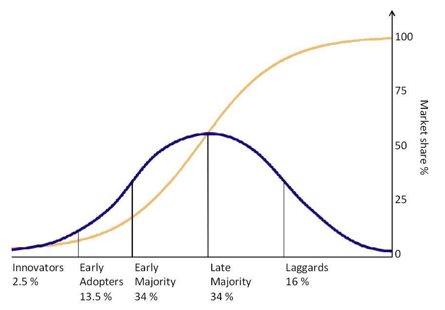 A graph showing market share and consumer adoptions.