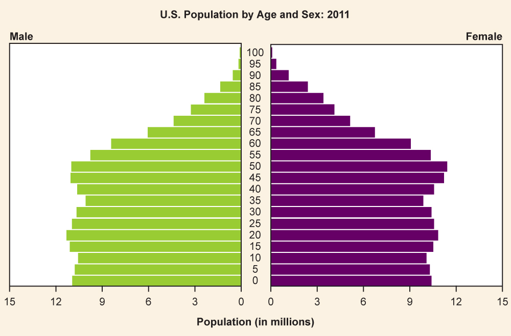 Us population by age and sex