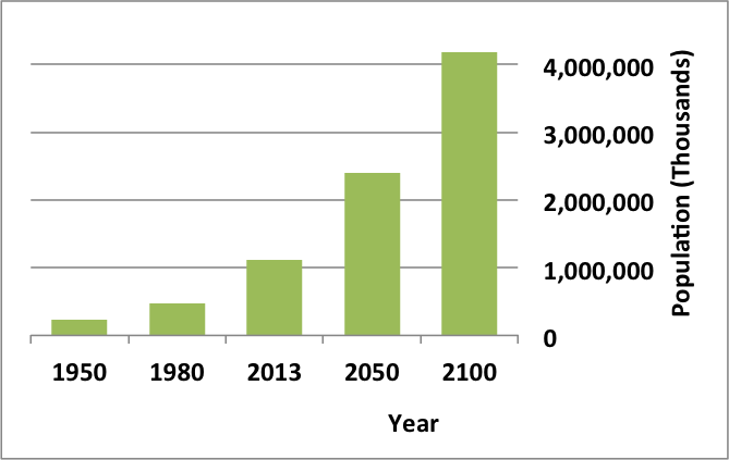 A graph projecting the growing population of Africa.