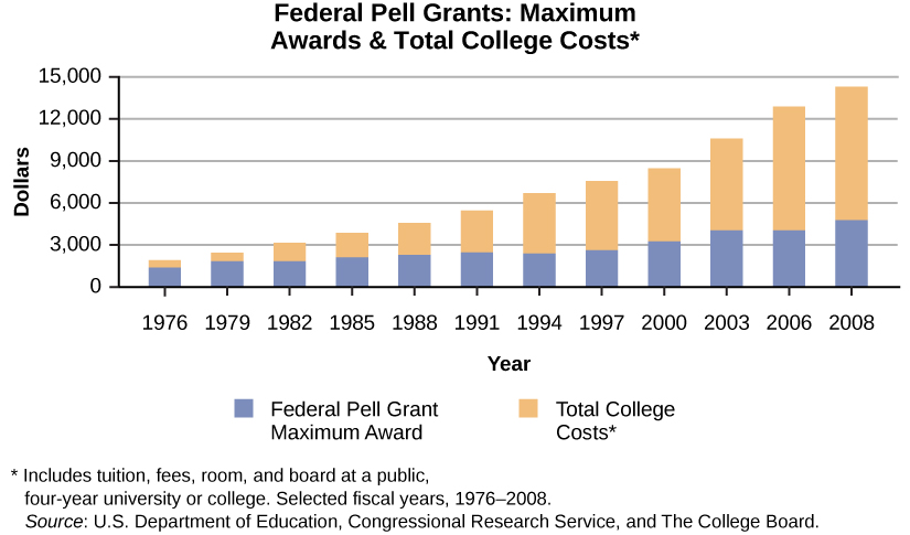 Pictured is a graph titled Federal Pell Grants: Maximum Awards & Totals College Costs. This includes tuition, fees, room, and board at a public four year university or college.  In 1976, about $1,500 was the maximum pell grant award, and the total cost of school was about $2,000. In 1979, about $2,000 was the maximum pell grant award, and the total cost of school was about $2,750. In 1982, about $2,000 was the maximum pell grant award, and the total cost of school was about $3,100. In 1985, about $2,200 was the maximum pell grant award, and the total cost of school was about $4,200. In 1988, about $2,250 was the maximum pell grant award, and the total cost of school was about $5,000. In 1991, about $2,750 was the maximum pell grant award, and the total cost of school was about $5,500. In 1994, about $2,600 was the maximum pell grant award, and the total cost of school was about $6,500. In 1997, about $2,900 was the maximum pell grant award, and the total cost of school was about $7,700. In 2000, about $3,100 was the maximum pell grant award, and the total cost of school was about $8,500. In 2003, about $4,000 was the maximum pell grant award, and the total cost of school was about $10,500. In 2006, about $4,000 was the maximum pell grant award, and the total cost of school was about $13,000. In 2008, about $5,200 was the maximum pell grant award, and the total cost of school was about $14,500.