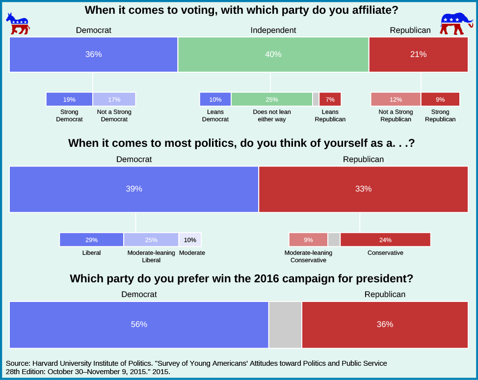 """A chart showing the political affiliations of young Americans. Under the question """"When it comes to voting, with which party do you affiliate?"""" 36% responded """"Democrat"""" with 19% as """"Strong Democrat"""" and 17% as """"not a strong Democrat"""". 40% responded """"Independent"""", with 10% as """"Leans Democrat"""", 25% as """"does not lean either way"""", and 7% as """"leans Republican"""". 21% responded """"Republican"""" with 12% as """"not a strong Republican"""", and 9% as """"Strong Republican"""". Under the question """"When it comes to most politics, do you think of yourself as a…?"""" 29% responded """"liberal"""", 25% responded """"moderate-leaning liberal"""", 10% responded """"moderate"""", 9% responded """"moderate-leaning conservative"""", and 24% responded """"conservative"""". Under the question """"Which party do you prefer win the 2016 campaign for president?"""" 56% said """"Democrat"""" and 36% said """"Republican"""". At the bottom of the chart a source is listed: """"Harvard University Institute of Politics. """"Survey of Young Americans' Attitudes toward Politics and Public Service. 28th Edition: October 30-November 9, 2015."""" 2015""""."""