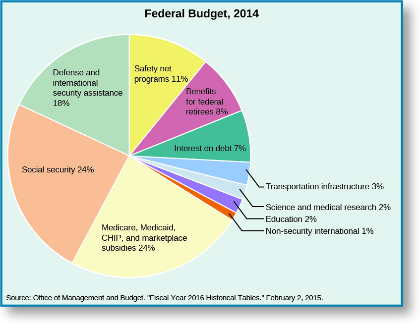 """A pie chart shows the division of the Federal Budget of 2014. The chart is divided as follows: defense and international security assistance, 18%; social security, 24%; medicare, medicaid, CHIP, and marketplace subsidies, 24%; non-security international, 1%; education, 2%; science and medical research, 2%; other, 2%; transportation infrastructure, 3%; interest on debt, 7%; benefits for federal retirees, 8%, safety net programs, 11%. The bottom of the chart lists its source as """"Office of Management and Budget. """"Fiscal Year 2016 Historical Tables."""" February 2, 2015."""