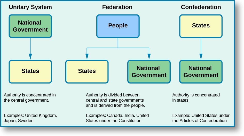 Unitary system of government advantages and disadvantages ...
