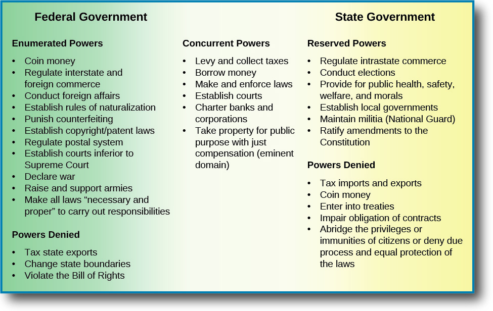 """This chart lists the powers of the federal government, the state government, and the concurrent powers they share. Under the Federal Government, the enumerated powers listed are coin money, regulate interstate and foreign commerce, conduct foreign affairs, establish rules of naturalization, punish counterfeiting, establish copyright/patent laws, regulate postal system, establish courts inferior to Supreme court, declare war, raise and support armies, make all laws """"necessary and proper"""" to carry out responsibilities. The powers denied under the federal government are tax state exports, change state boundaries, and violate the Bill of Rights. Under the State Government, the reserved powers listed are regulate intrastate commerce, conduct elections, provide for public health, safety, welfare, and morals, establish local governments, maintain militia (National Guard), and ratify amendments to the constitution. Under powers denied, the chart lists tax imports and exports, coin money, enter into treaties, impair obligation of contracts, abridge the privileges or immunities of citizens or deny due process and equal protection of the laws. Under concurrent powers, the chart lists levy and collect taxes, borrow money, make and enforce laws, establish courts, charter banks and corporations, and take property for public purpose with just compensation (eminent domain)."""