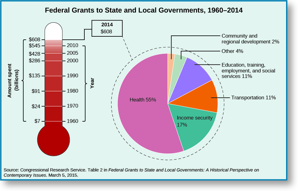 "These two graphs show the federal grants to the state and local government from 1960-2014. The first graph in the shape of a thermometer shows the increase of federal grants. In 1960, grants were around 7,019 dollars. In 1970, grants were around 24,065 dollars. In 1980, grants were around 91,385 dollars. In 1990, grants were around 135,325. In 2000, grants were around 285,874 dollars. In 2005, grants were around 428,018 dollars. In 2010, grants were around 544,569 dollars. In 2014, grants were around 608,390 dollars. The pie chart next to this graph shows the breakdown of the 2014 Federal grant of 608,390 dollars. Health received 55%, income security received 17%, transportation received 11%, Education, training, employment and social services received 11%, community and regional development received 2%. Other departments had received around 4%. At the bottom of the chart, a source is cited: ""Congressional Research Service. Table 2 in Federal Grants to State and Local Governments: A Historic Perspective on Contemporary Issues. March 5, 2015."