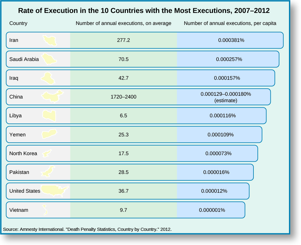 "Chart showing the rate of execution in the 10 countries with the highest execution rates. The chart is titled ""Rate of Execution in the 10 Countries with the Most Executions, 2007 – 2012"". The chart is divided into three columns, ""Country"", ""Number of annual executions, on average"", and ""Number of annual executions, per capita"". Under the first column ""Country"" are the values ""Iran"", ""Saudi Arabia"", ""Iraq"", ""China"", ""Libya"", ""Yemen"", ""North Korea"", ""Pakistan"", ""United States"", and ""Vietnam"". Under the second column ""Number of annual executions, on average"" are the values ""277.2"", ""70.5"", ""42.7"", ""1720-2400"", ""6.5"", ""25.3"", ""17.5"", ""28.5"", ""36.7,"" and ""9.7"". Under the third column ""Number of annual executions, per capita"" are the values ""0.000381%"", ""0.000257%"", ""0.000157%"", ""0.000129-0.000180% (estimate)"", ""0.000116%"", ""0.000109%"", ""0.000073%"", ""0.000016%"", ""0.000012%"", and ""0.000001%"". At the bottom of the chart the source is listed as ""Source: Amnesty International, ""Death Penalty Statistics, Country by Country."" 2012""."