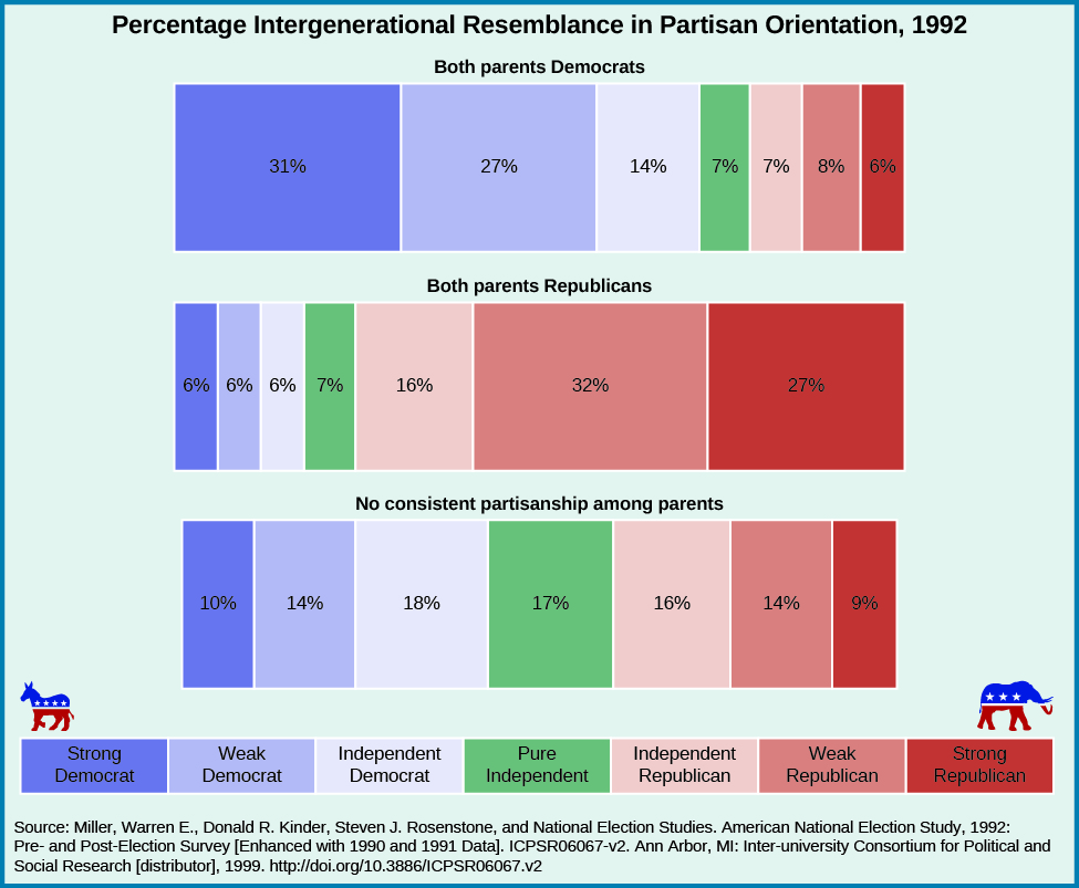"Chart shows the percentage intergenerational resemblance in partisan orientation in 1992. People who identify as strong democrat reported their parents' political orientation as follows: 31% reported both of their parents as democrats, 6% reported both of their parents as republicans, and 10% reported no consistent partisanship among parents. Weak democrats reported their parents' political orientation as follows: 27% reported both parents as democrat, 6% reported both their parents as republicans, and 14% reported no consistent partisanship among parents. Independent democrats reported their parents' political orientation as follows: 14% reported both parents as democrats, 6% reported both parents as republicans, and 18% reported no consistent partisanship among parents. Pure independents reported their parents' political orientation as follows: 7% reported both parents as democrats. 7% reported both parents as republicans. 17% reported no consistent partisanship among parents. Independent republicans reported their parents' political orientation as follows: 7% reported both parents as democrats, 16% reported both parents as republicans. 16% reported no consistent partisanship among parents. Weak republicans reported their parents' political orientation as follows: 8% reported both parents as democrats, 32% reported both parents as republicans, 14% reported no consistent partisanship among parents. Strong republicans reported their parents' political orientation as follows: 6% reported both parents as democrats, 27% report both parents as republicans, and 9% reported no consistent partisanship among parents. At the bottom of the chart, a source is cited: ""Miller, Warren E., Donald R. Kinder, Steven J. Rosenstone, and National Election Studies. American National Election Study, 1992: Pre- and Post-Election Survey [Enhanced with 1990 and 1991 Data]. ICPSR06067-v2. Ann Arbor, MI: Inter-university Consortium for Political and Social Research [distributor], 1999. http://doi.org/10.3886/ICPSR06067.v2""."