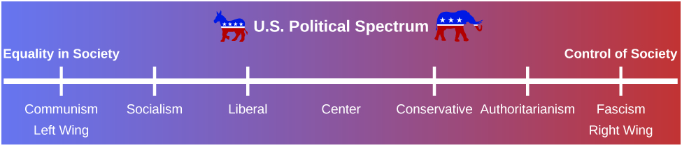 "A political spectrum shows the political stance from the left wing to the right wing. Starting in the left wing, which is labeled ""equality in society,"" the spectrum moves right from ""communism"" to ""socialism"" to ""liberal."" The middle of the spectrum is labeled ""center."" Moving toward the right wing, it starts at ""conservative"" to ""authoritarianism"" to ""fascism."" The right wing is labeled ""control of society."""