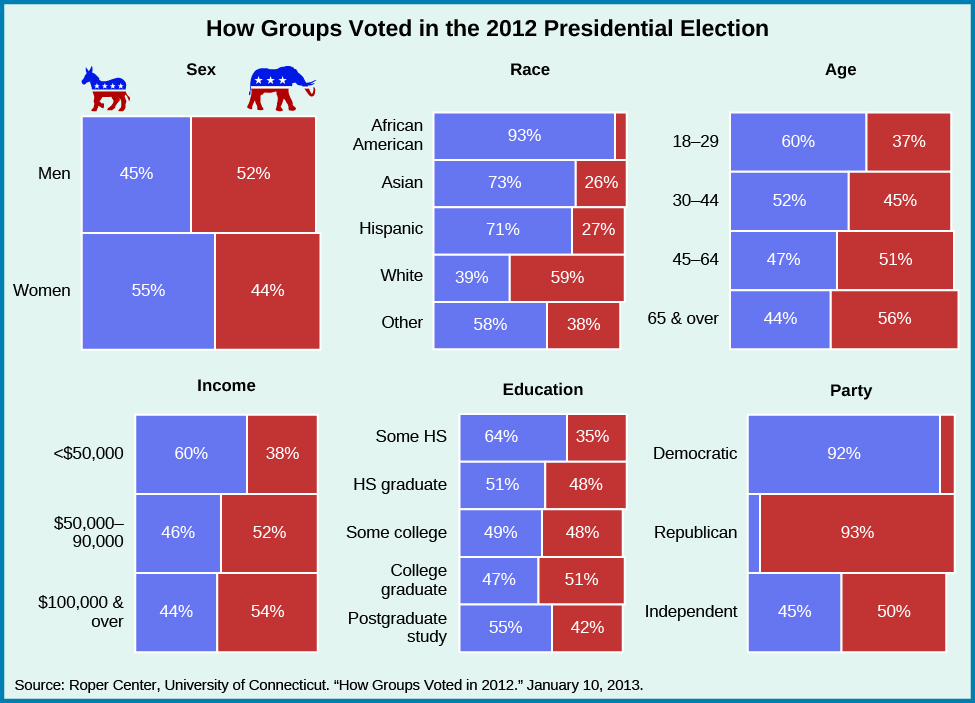 """A group of charts show how groups voted in the 2012 presidential election. When divided by sex, 45% of men voted for Obama, and 52% voted for Romney, while 55% of women voted for Obama and 44% voted for Romney. When divided by race, 39% of whites voted for Obama while 59% voted for Romney; 93% of African Americans voted for Obama; 73% of Asians voted for Obama while 26% voted for Romney; 71% of Hispanics voted for Obama while 27% voted for Romney; and 58% of """"Other"""" voted for Obama while 38% voted for Romney. When divided by age, 60% of 18-29 year olds voted for Obama, while 37% voted for Romney; 52% of 30-44 year olds voted for Obama, while 45% voted for Romney; 47% of 45-64 year olds voted for Obama while 51% voted for Romney; and 44% of """"65 and over"""" voted for Obama while 56% voted for Romney. When divided by income, 60% of those who made under $50,000 voted for Obama while 38% voted for Romney; 46% of those who earned between $50,000 and $90,000 voted for Obama and 52% voted for Romney; and 44% of those making more than $100,000 voted for Obama and 54% voted for Romney. When divided by education, 64% who received some high school education voted for Obama while 35% voted for Romney; 50% of high school graduates voted for Obama, while 48% voted for Romney; 49% of students who received some college education voted for Obama, while 48% voted for Romney; 47% of college graduates voted for Obama while 51% voted for Romney; and 55% of students who received postgraduate study voted for Obama, while 42% voted for Romney. When divided by party, 92% of Democrats voted for Obama, and 93% of Republicans voted for Romney. 45% of Independents voted for Obama and 50% voted for Romney. At the bottom of the chart, a source is cited: """"Roper Center, University of Connecticut. """"How Groups Voted in 2012."""" January 10, 2013""""."""