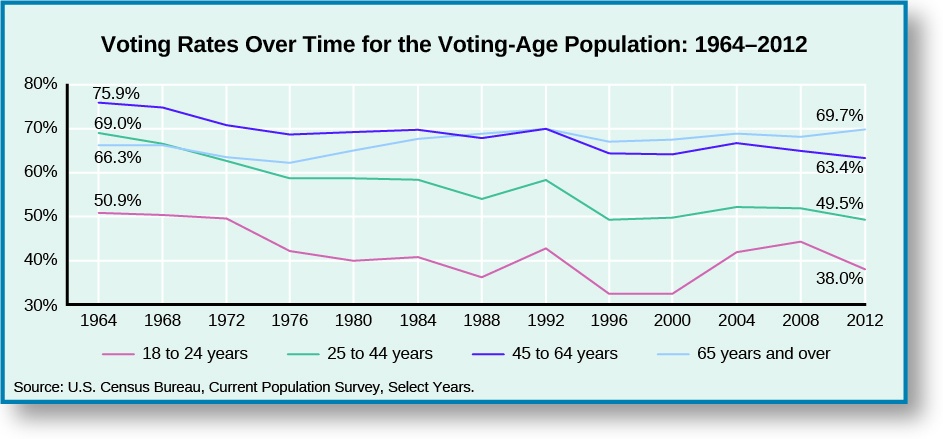 """A line graph titled """"Voting Rates Over Time for the Voting-Age Population: 1964-2012"""". The x-axis starts in 1964 and marks every 4 years until 2012. The y-axis goes from 30 to 80 percent. The line labeled """"18 to 24 years"""" starts at 50.9% in 1964, drops steadily to around 40% in 1980, increases to around 43% in 1984, decreases to around 37% in 1988, increases to around 44% in 1992, decreases to around 30% in 1996 and stays there through 2000, increases to around 43% in 2004, then around 45% in 2008, then decreases to 38% in 2012. The line labeled """"25 to 44 years"""" starts at 69% in 1964, then drops steadily to around 57% in 1976 and stays there through 1984, decreases to around 55% in 1988, increases to around 58% in 1992, decreases to around 50% in 1996, then increases steadily to around 55% in 2004 and stays there through 2008, then decreases to 49.5% in 2012. The line labeled """"45 to 64 years"""" starts at 75.9% in 1964, decreases steadily to around 68% in 1976 and stays around there until 1992, decreases to around 63% in 1996 and stays there through 2000,, increases to around 68% in 2004, and then decreases steadily to 63.4% in 2012. The line labeled """"65 years and older"""" starts at 66.3% in 1964, decreases steadily to around 63% in 1976, increases steadily to around 69% in 1992, decreases to around 67% in 1996, increases steadily to around 68% in 2004, decreases to around 67% in 2008, and increases to 69.7% in 2012. At the bottom of the graph a source is listed: """"U. S. Census Bureau, Current Population Survey, Select Years""""."""