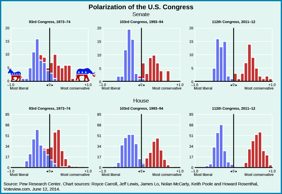 "A series of six graphs titled ""Polarization of the U.S. Congress"". The x-axis of each graph is labeled ""most liberal -1"" on the left and ""most conservative +1"" on the right, and divided vertically by a line in the center labeled ""0"". The y-axis of each graph starts at 0 and ends at 85. The first three graphs are labeled ""Senate"" and arranged horizontally. The left-most graph is titled ""93rd Congress, 1973-74"" and shows a majority of democratic senators around "".4"" and a majority of republican senators around "".3"" on the x-axis. A few democrats are shown at ""0"", "".1"", and "".2"", and a few republicans are shown at ""0"", ""-.1"", ""-.2"", and ""-.3"". The middle graph is titled ""103rd Congress, 1992-94"" and shows a majority of democrats around ""-.2"", and a majority of republicans around "".3"". A few democrats are shown at ""0"" and "".1"", and a few republicans are shown at ""0"", and ""-.1"". The right-most graph is titled ""112th Congress, 2011-12"" and shows a majority of democrats around ""-.3"", and a majority of republicans around "".4"". There is no overlap across the line labeled ""0"". The second three graphs are labeled ""House"" and arranged horizontally. The left-most graph is titled ""93rd Congress, 1973-74"" and shows a majority of democratic senators around "".4"" and a majority of republican senators around "".3"" on the x-axis. A few democrats are shown at ""0"", "".1"", and "".2"", and a few republicans are shown at ""0"", ""-.1"", and ""-.2"". The middle graph is titled ""103rd Congress, 1992-94"" and shows a majority of democrats around ""-.35"", and a majority of republicans around "".4"". A few democrats are shown at ""0"" and "".1"", and a few republicans are shown at ""0"", and ""-.1"". The right-most graph is titled ""112th Congress, 2011-12"" and shows a majority of democrats around ""-.4"", and a majority of republicans around "".7"". There is no overlap across the line labeled ""0"". A source at the bottom of the graphs reads: ""Pew Research Center. Chart sources: Royce Carroll, Jeff Lewis, James Lo, Nolan McCarty, Keith Poole and Howard Rosenthal, voteview.com. June 12, 2014.""."