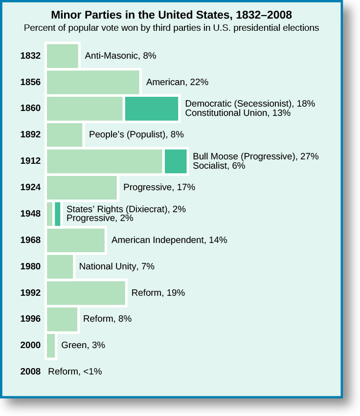 "A bar graph titled ""Minor Parties in the United States, 1832-2008: Percent of popular vote won by third parties in U.S. Presidential elections"". In 1832, the Anti-Masonic party won 8%. In 1856, the American party won 22%. In 18600, the Democratic (Secessionist) party won 18%, and the Constitutional Union party won 13%. In 1892 the People's (Populist) party won 8%. In 1912 the Bull Moose (Progressive) party won 27%, and the Socialist party won 6%. In 1924 the Progressive party won 17%. In 1948 the States' Rights (Dixiecrat) party won 2%, and the Progressive party won 2%. In 1968 the American Independent party won 14%. In 1980 the National Unity party won 7%. In 1992 the Reform party won 19%. In 1996 the Reform party won 8%. In 2000 the Green party won 3%. In 2008, the Reform party won less than 1%."