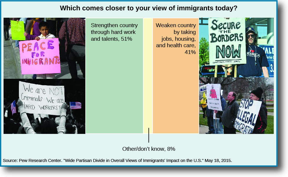 "A chart titled ""Which comes closer to your view of immigrants today?"" On the left is a bar that is labeled ""Strengthen country through hard work and talents, 51%"". To the left of the text are two images of people holding signs that read ""Peace for immigrants"" and ""We are not criminals we are hard workers!"". In the center is a bar that is labeled ""other/don't know, 8%"". On the right is a bar labeled ""Weaken country by taking jobs, housing, and health care, 41%"". To the left of the text are two images of people holding signs that read ""Secure the borders now"" and ""Stop illegal immigration""."