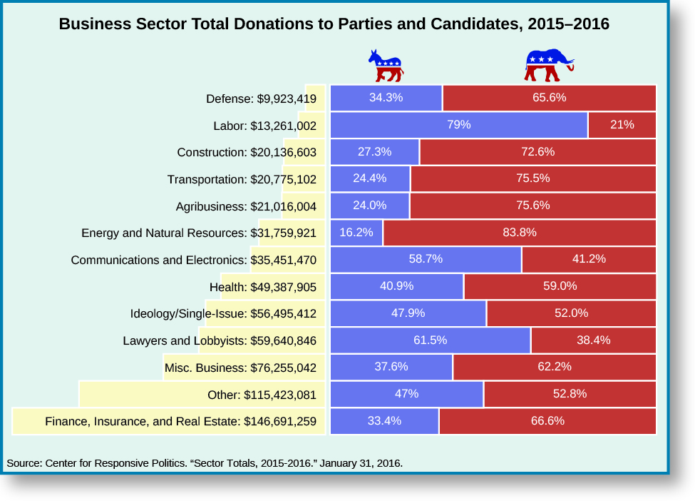 """An image of a table titled """"Business sector total donation to Parties and Candidates, 2015-2016"""". The table has three columns and 13 rows. From right to right, the rows read """"Defense: $9,923,419, 34.3% Democrat, 65.6% Republican"""", """"Labor: $13,261,002, 79% Democrat, 21% Republican"""", """"Construction: $20,136,603, 27.3% Democrat, 72.6% Republican"""", """"Transportation: $20,775,102, 24.4% Democrat, 75.5% Republican"""", """"Agribusiness: $21,016,004, 24% Democrat, 75.6% Republican"""", """"Energy and Natural Resources: $31,759,921, 16.2% Democrat, 83.8% Republican"""", """"Communications and Electronics: $35,451,470, 58.7% Democrat, 41.2% Republican"""", """"Health: $49,387,905, 40.9% Democrat, 59% Republican"""", """"Ideology/Single-Issue: $56,495,412, 47.9% Democrat, 52% Republican"""", """"Lawyers and Lobbyists: $59,640,486, 61.5% Democrat, 38.4% Republican"""", """"Misc. Business: $76,255,042, 37.6% Democrat, 62.2% Republican"""", """"Other: $115,423,081, 47% Democrat, 52.8% Republican"""", """"Finance, Insurance, and Real Estate: $146,691,259, 33.4% Democrat, 66.6% Republican"""". At the bottom of the table, a source is listed: """"Center for Responsive Politics. """"Sector totals, 2015-2016"""". January 31, 2016.""""."""