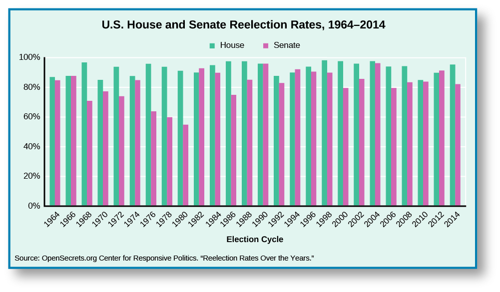 """A chart titled """"U.S. House and Senate Reelection Rates, 1964-2014"""". The X axis is labeled """"Election Cycle"""" and spans from 1964 to 2014. The Y Axis shows percentage reelection rate, and spans from 0% to 100%. Each year contains two bars; one for the House and one for the Senate. In 1964, the House is approximately 90%, and the Senate is approximately 85%. In 1966, the House and the Senate are both at approximately 90%. In 1968, the House is approximately at 95% and the Senate is at approximately 70%. In 1970, The House is approximately at 85%, and the Senate at approximately 75%. In 1972, the House is at approximately 92% and the Senate is at approximately 72%. In 1974, the House is at approximately 90% and the Senate is at approximately 85%. In 1976, the House is at approximately 95% and the Senate is at 62%. In 1978, The House is at approximately 92% and the Senate at approximately 60%. In 1980, the House is at approximately 90%, and the Senate at approximately 55%. In 1982, the House is at approximately 90% and the Senate at approximately 92%. In 1984, the House is at approximately 95%, and the Senate at approximately 90%. In 1986, the House is at approximately 98% and the Senate at approximately 75%. In 1988, the House is at approximately 98% and the Senate at approximately 85%. In 1990, the House and the Senate are both approximately 95%. In 1992, the House is at approximately 85% and the Senate at approximately 82%. In 1994, the House is at approximately 90%, and the Senate at 92%. In 1996, the House is at approximately 95%, and the Senate at approximately 90%. In 1998, the House is at approximately 98% and the Senate at approximately 90%. In 2000, the House is at approximately 97%, and the Senate at approximately 80%. In 2002, the House is at approximately 95%, and the Senate at approximately 85%. In 2004, the House is at approximately 98%, and the Senate at approximately 95%. In 2006, the House is at approximately 95%, and the Senate at approximately 80%. In """