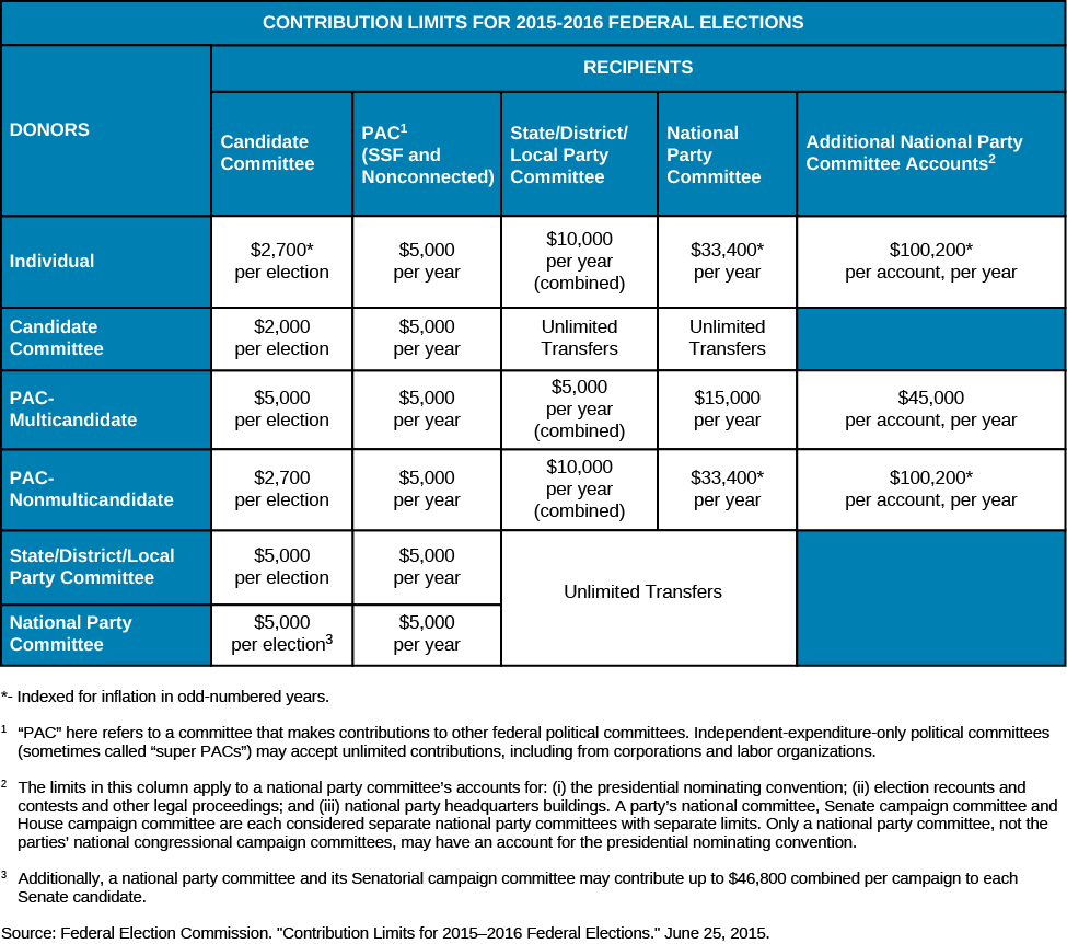 """A table titled """"Contribution Limits for 2015-2016 Federal Elections"""". The rows are labeled """"Donors"""" and the columns are labeled """"Recipients"""". Under the column """"Candidate Committee"""" are the values """"Individual: $2,700* per election"""", """"Candidate Committee: $2,000 per election"""", """"PAC-multicandidate: $5,000 per election"""", """"PAC-Nonmulticandidate: $2,700 per election, """"State/District/Local Party Committee: $5,000 per election"""", and """"National Party Committee: $5,000 per election (3)"""". Under the column """"PAC (1) (SSF and Nonconnected)"""" are the values """"Individual: $5,000 per year"""", """"Candidate Committee: $5,000 per year"""", """"PAC-multicandidate: $5,000 per year"""", """"PAC-Nonmulticandidate: $5,000 per year"""", """"State/District/Local Party Committee: $5,000 per year"""", and """"National Party Committee: $10,000 per year"""". Under the column """"State/District/Local Party Committee"""" are the values """"Individual: $10,000 per year (combined)"""", """"Candidate Committee: Unlimited Transfers"""", """"PAC-multicandidate: $5,000 per year (combined)"""", """"PAC-Nonmulticandidate: $10,000 per year (combined)"""", """"State/District/Local Party Committee: Unlimited Transfers"""", and """"National Party Committee: Unlimited Transfers"""". Under the column """"National Party Committee"""" are the values """"Individual: $33,400* per year"""", """"Candidate Committee: Unlimited Transfers"""", """"PAC-multicandidate: $15,000 per year"""", """"PAC-Nonmulticandidate: $33,400* per year"""", """"State/District/Local Party Committee: Unlimited Transfers"""", and """"National Party Committee: Unlimited Transfers"""". Under the column """"Additional National party Committee Accounts (2)"""" are the values """"Individual: $100,200* per account, per year"""", """"PAC-Multicandidate: $45,000 per account, per year"""", and """"PAC-Nonmulticandidate: $100,200* per account per year"""". At the bottom of the table the following footnotes are listed: *Indexed for inflation in odd-numbered years. (1) """"PAC"""" here refers to a committee that makes contributions to other federal political committees. Independent-expenditure-only p"""