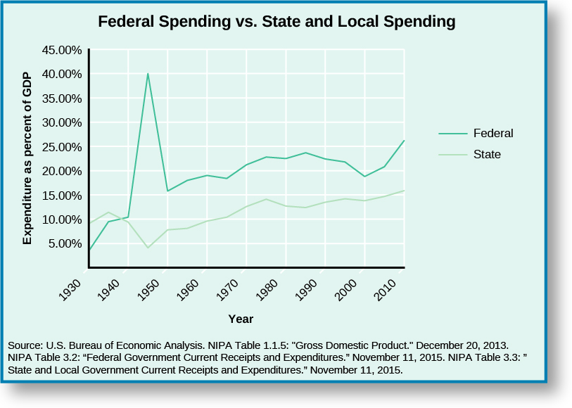 "A graph titled ""Federal Spending vs. State and Local Spending"". The x-axis of the graph is labeled ""Year"" and reads from left to right ""1930"", ""1940"", ""1950"", ""1960"", ""1970"", ""1980"", ""1990"", ""2000"", and ""2010"". The y-axis is labeled ""Expenditure as percent of GDP"" and reads from bottom to top ""5.00%"", ""10.00%"", ""15.00%"", ""20.00%"", ""25.00%"", ""30.00%"", ""35.00%"", ""40.00%"", and ""45.00%"". A line labeled ""Federal"" starts around 4% in 1930, rises to around 10% in 1940, rises sharply to around 40% around 1945, drops sharply to around 15% in 1960, increases to around 20% in 1970, increases to around 23% in 1980, decreases to around 19% in 200, and increases to around 25% in 2010. A line labeled ""State"" starts around 10% in 1930, rises to around 11% then drops back to around 10% in 1940, drops to around 5% then rises to around 8% in 1950, rises to around 10% in 1960, rises to around 13% in 1970, rises to around 14% then drops back around 13% in 1980, maintains around 13% in 1990, rises to around 14% in 2000, and rises to around 16% in 2010. At the bottom of the graph a source is cited: ""U.S. Bureau of Economic Analysis. NIPA table 1.1.5: ""Gross Domestic Product."" December 20, 2013. NIPA Table 3.2: ""Federal Government Current Receipts and Expenditures."" November 11, 2015. NIPA Table 3.3: ""State and Local Government Current Receipts and Expenditures."" November 11, 2015."""