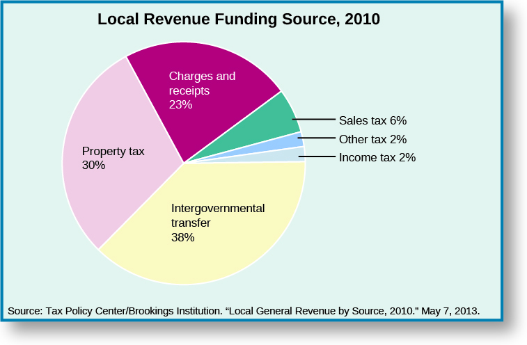 "A pie chart titled ""Local Revenue Funding Source, 2010"". There are six regions on the pie chart. Starting at the top and moving clockwise, the regions are labeled ""Charges and receipts 23%"", ""Sales tax 6%"", ""Other tax 2%"", ""Incomes tax 2%"", ""Intergovernmental transfer 38%"", and ""Property tax 30%"". At the bottom of the chart a source is cited: ""Tax Policy Center/Brookings Institution. ""Local Government Revenue by Source, 2010."" May 7, 2013.""."