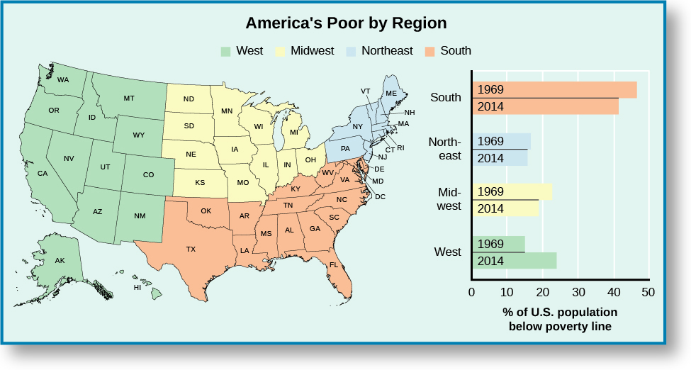 "A map of the United States titled ""America's Poor by Region"". Four regions are marked on the map; ""West"" covers Alaska, Hawaii, California, Oregon, Washington, Idaho, Montana, Wyoming, Nevada, Utah, Colorado, Arizona, and New Mexico, ""Midwest"" covers North Dakota, South Dakota, Nebraska, Kansas, Montana, Iowa, Minnesota, Wisconsin, Illinois, Indiana, Michigan, and Ohio, ""South"" covers ""Texas, Oklahoma, Arkansas, Louisiana, Mississippi, Alabama, Georgia, Florida, Tennessee, South Carolina, North Carolina, Kentucky, West Virginia, Virginia, Maryland, Delaware, and DC, and ""Northeast"" covers Pennsylvania, New Jersey, Connecticut, Rhode Island, Massachusetts, New Hampshire, Maine, Vermont, and New York. A legend to the right of the map is labeled ""% of U. S. population below poverty line"". For ""South"" it reads ""45.9% in 1969"", and ""41.1% in 2014"". For ""Northeast"" it reads ""17% in 1969"" and ""16.1% in 2014"". For ""Midwest"" it reads ""22.5% in 1979"" and ""19.0% in 2014"". For ""West"" it reads ""14.6% in 1969"" and ""23.8% in 2014""."
