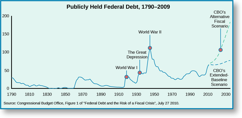 """A graph titled """"Publicly Held Federal Debt, 1790-2009"""". The x-axis ranges from 1790 to 2030. The y-axis ranges from 0 to 200, representing percentage of gross domestic product. A line starts at approximately 25% in 1790, decreases to around 0% in 1830 and remains until around 1860, increases to around 25% in 1870, decreases to around 0% in 1910, increases to around 25% in 1920 with a label """"World War I"""", decreases then increases to around 40% in 1935 with a label """"The Great Depression"""", increases to around 100% in 1945 with a label """"World War II"""", decreases to around 20% in 1970, increases to around 40% in 1990, and decreases to around 30% in 2010. A dotted line from 2010 shows a drastic increase to 2030 labeled """"CBO's Alternative Fiscal Scenario"""" and another dotted line from 2010 shows a minor increase to 2030 labeled """"CBO's Extended-Baseline Scenario"""". At the bottom of the graph, a source is listed: """"Congressional Budget Office, Figure 1 of """"Federal Debt and the risk of a Fiscal Crisis"""", July 27, 2010.""""."""