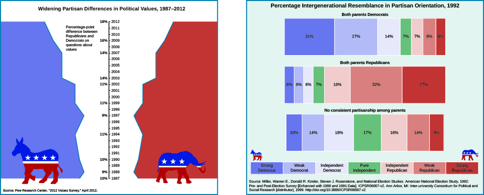 "A chart on the left shows the widening partisan differences in political values between 1987 and 2012. In the center of the chart is a vertical axis line. On the right side of the line are the years 1987 through 2012 marked with ticks. On the left side of the line are percentages, labeled ""the percentage-point differences between Republicans and Democrats on questions about values"". The percentages are as follows: 10% in 1987, 9% in 1988, 10% in 1990, 11% in 1994, 9% in 1997, 11% in 1999, 11% in 2002, 14% in 2003, 14% in 2007, 16% in 2009, and 18% in 2012. At the bottom of the chart, a source is cited: ""Pew research center, ""2012 values survey."" April 2012"". A chart on the right shows the percentage intergenerational resemblance in partisan orientation in 1992. People who identify as strong democrat reported their parents' political orientation as follows: 31% reported both of their parents as democrats, 6% reported both of their parents as republicans, and 10% reported no consistent partisanship among parents. Weak democrats reported their parents' political orientation as follows: 27% reported both parents as democrat, 6% reported both their parents as republicans, and 14% reported no consistent partisanship among parents. Independent democrats reported their parents' political orientation as follows: 14% reported both parents as democrats, 6% reported both parents as republicans, and 18% reported no consistent partisanship among parents. Pure independents reported their parents' political orientation as follows: 7% reported both parents as democrats. 7% reported both parents as republicans. 17% reported no consistent partisanship among parents. Independent republicans reported their parents' political orientation as follows: 7% reported both parents as democrats, 16% reported both parents as republicans. 16% reported no consistent partisanship among parents. Weak republicans reported their parents' political orientation as follows: 8% reported both parents as democrats, 32% reported both parents as republicans, 14% reported no consistent partisanship among parents. Strong republicans reported their parents' political orientation as follows: 6% reported both parents as democrats, 27% report both parents as republicans, and 9% reported no consistent partisanship among parents. At the bottom of the chart, a source is cited: ""Miller, Warren E., Donald R. Kinder, Steven J. Rosenstone, and National Election Studies. American National Election Study, 1992: Pre- and Post-Election Survey [Enhanced with 1990 and 1991 Data]. ICPSR06067-v2. Ann Arbor, MI: Inter-university Consortium for Political and Social Research [distributor], 1999. http://doi.org/10.3886/ICPSR06067.v2""."