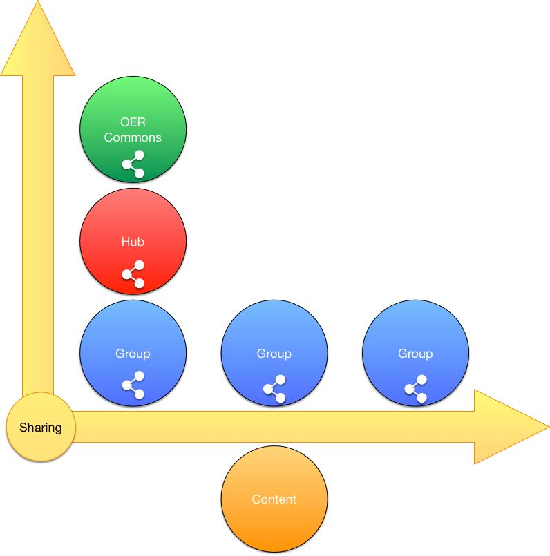 OER Hierarchy