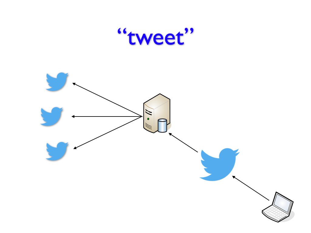 Visualizing a tweet